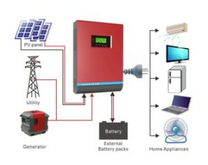 Solar Power Inverter, Solar Inverter Good Price pictures & photos