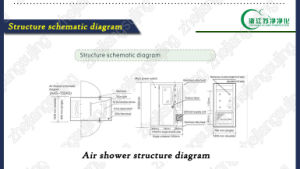 Single-Double Stainless Steel Air Shower Sugold pictures & photos
