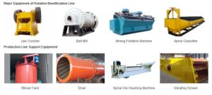China Flotation Beneficiation Process Line pictures & photos