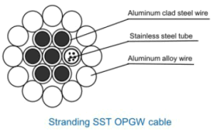 Stranding Stainless Steel Tube Opgw Cable pictures & photos
