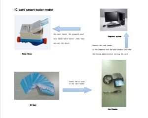 """1/2-1"" RF-Carr Prepaid Smart Water Meters pictures & photos"
