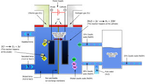 Liquid Caustic Soda Membrane Type Plant pictures & photos