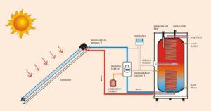 Closed Loop Solar Water Heating System