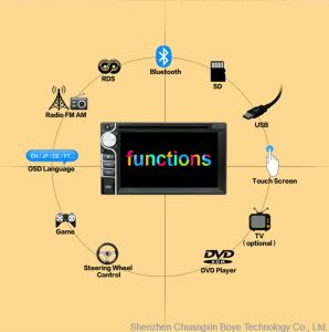 Car DVD/VCD/CD/MP3/MP4 Multifunction Entertainment Player pictures & photos
