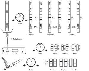 Lh Ovulation Test Rapid Diagnostic Test Cassette for Pregnancy pictures & photos