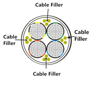 Good&Cheap Cable Filling Rope pictures & photos
