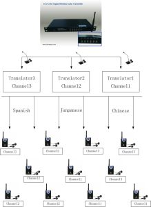 Simultaneous Translation System pictures & photos