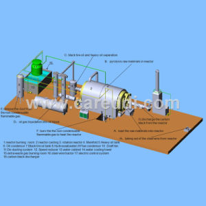 3D Batch Pyrolysis Plant Layout