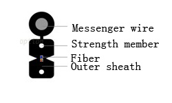 FTTH Self Supporting Cable pictures & photos