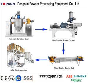 Ce Proved Powder Coating Production Line pictures & photos