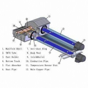 Aluminium Heat Pipe Solar Collector With Solar Keymark En12975, SRCC, CE (SB-47/1500-58/1800-70) pictures & photos