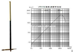 2000m 30MPa 15k Tem Magnetic Sensor pictures & photos