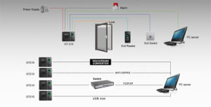 Fingerprint Access Control System with GPRS Module and Li-Battery (GT210/GPRS) pictures & photos