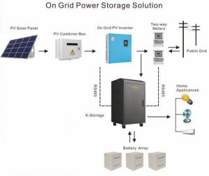 3kw/5kw off Grid Solar Home Energy Storage System Built in Inverter and Battery pictures & photos