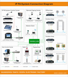 IP PA System Network Bgm System Complete Solution