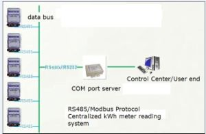Intelligent Remote Automatic Reading Kwh Meter System (RS485/MODBUS Communication) pictures & photos