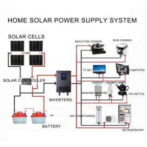 220W (2PCS X 110W) Solar Monocrystalline Silicon Panel pictures & photos