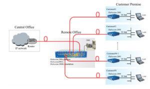 4 Port Full Gigabit Fiber Optic Converter pictures & photos