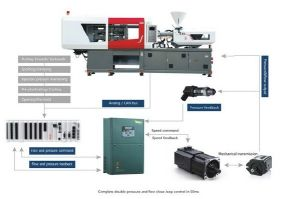 Injection Molding Machine Servo System pictures & photos
