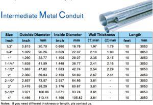 Intermediate Metal Conduit/Pipe (IMC) pictures & photos