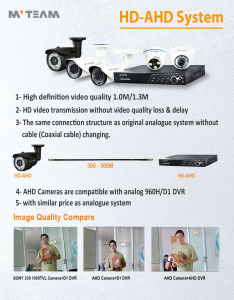 Shenzhen DVR Kit CCTV Camera System 4CH 720p Ahd DVR Kits with 4PCS Dome Cameras pictures & photos