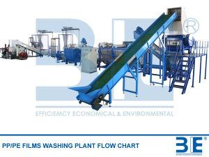 Plastic Washing Line/Plastic Film Recycling Machine/Plastic Film Washing & Shredding Line pictures & photos
