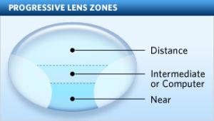 Prescription Rx Lens - Aspheric Short Corridor Progressive Optical Lens
