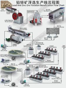 Flotation Machine for Lead and Zinc Ore