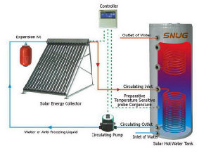 Pressurized Heat Pipe Evacuated Tube Solar Collector System pictures & photos