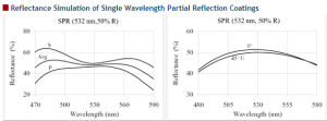 Single Wavelength Partial Reflective Coatings pictures & photos