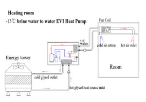 30kw Heating Capacity 380V Floor Room Heating Evi Water to Water Heat Pump pictures & photos