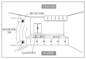Home Combustible Gas Leaking Detector with Shutoff Valve for Home Security pictures & photos