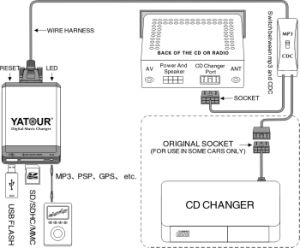 Digital CD Changer(USB SD Aux Adapter) for in Car Music pictures & photos
