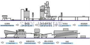 Automatic Central-Filled Milk Candy Production Line pictures & photos
