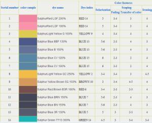 Dyestuff: Sulphur Blue 7 Dyes for Textile Demin