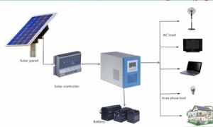 1kw/2kw/3kw/5kw 10kw-100kw off Grid Home Solar Kits/Panel/Energy Power System pictures & photos