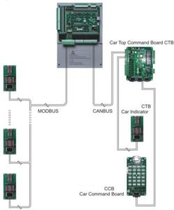 Nice3000 Elevator Integrated Controller pictures & photos