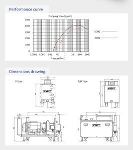 Vacuum System Used Hokaido Dry Screw Vacuum Pump (RSE 250) pictures & photos