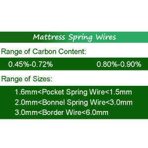 Bonnell Spring for Mattress Spring Units pictures & photos