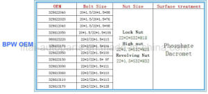 High Quality 40cr Wheel Hub Bolt for BPW pictures & photos