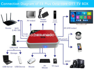 Android TV Box Canadian IPTV Smart TV Box E8 Plus RAM 3GB Ota Update Octa Core Amlogic S912 TV Box Dual Band WiFi pictures & photos