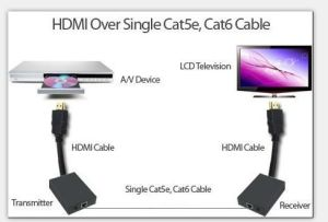 60m HDMI Extender Over Single Cat5e/6 Cable Support 3D pictures & photos
