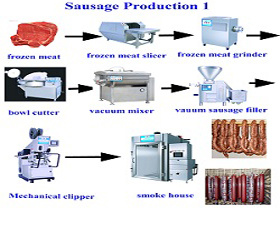 Turnkey Project of Automatic Sausage Production Line pictures & photos
