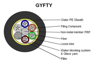 Non-Armor Optical Fiber Cable GYFTY pictures & photos