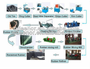 Waste Tyre Recycling Plant / Used Tire Recycling Machine / Reclaimed Rubber Machine pictures & photos