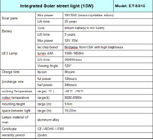 Waterproof IP65 LED Solar Street Light All in One pictures & photos