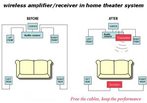 Wireless Surround Amplifier for Home Theater pictures & photos