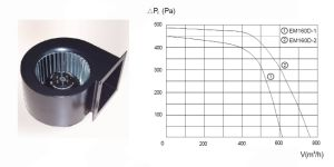 AC Single Phase Air Centrifugal Blower Em160d