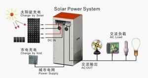500W 1000W 2000W Solar Power System (NES-H-500W 1KW 2KW)