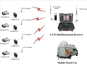 Full High Definition Cofdm Professional 4-CH Portable Receiver pictures & photos
